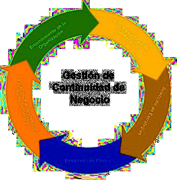 grafico-gestion-continuidad-negocio